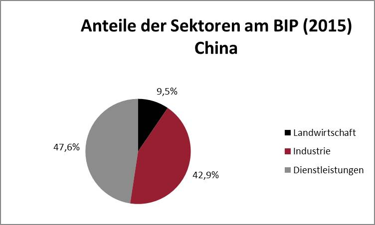 BIP China