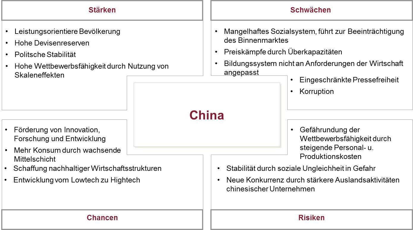 SWOT China