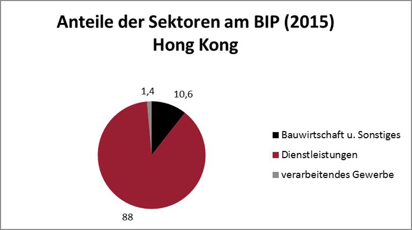 BIP Hong Kong