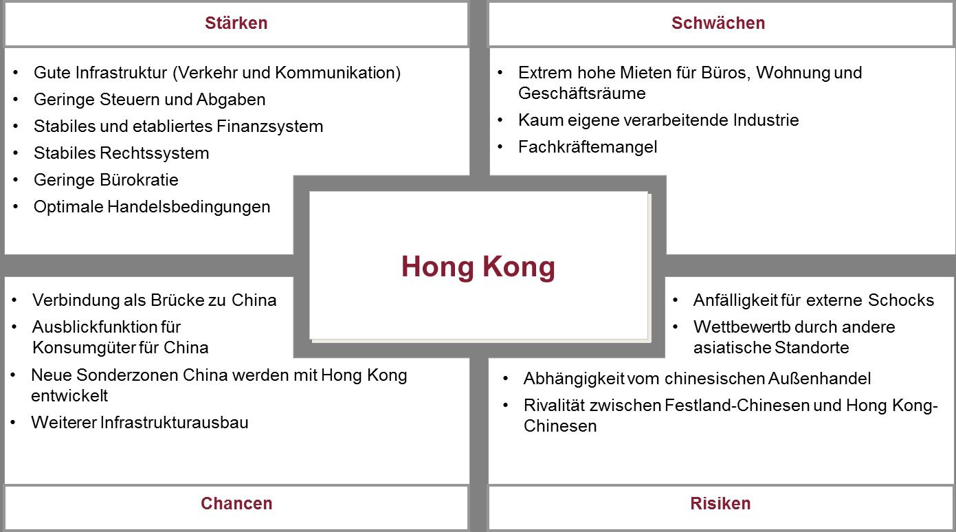 SWOT Hong Kong